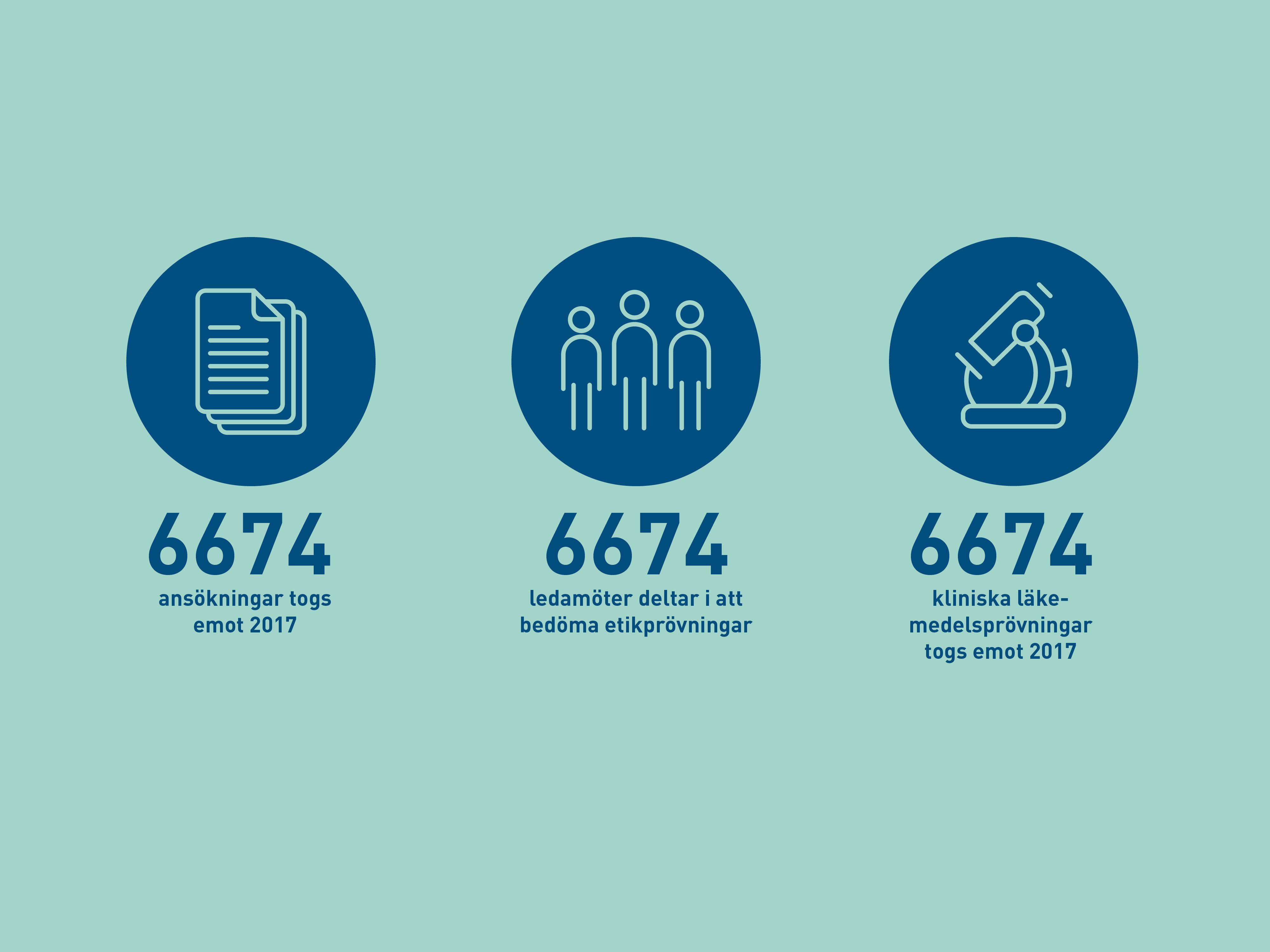 Etikprövningsmyndigheten fakta